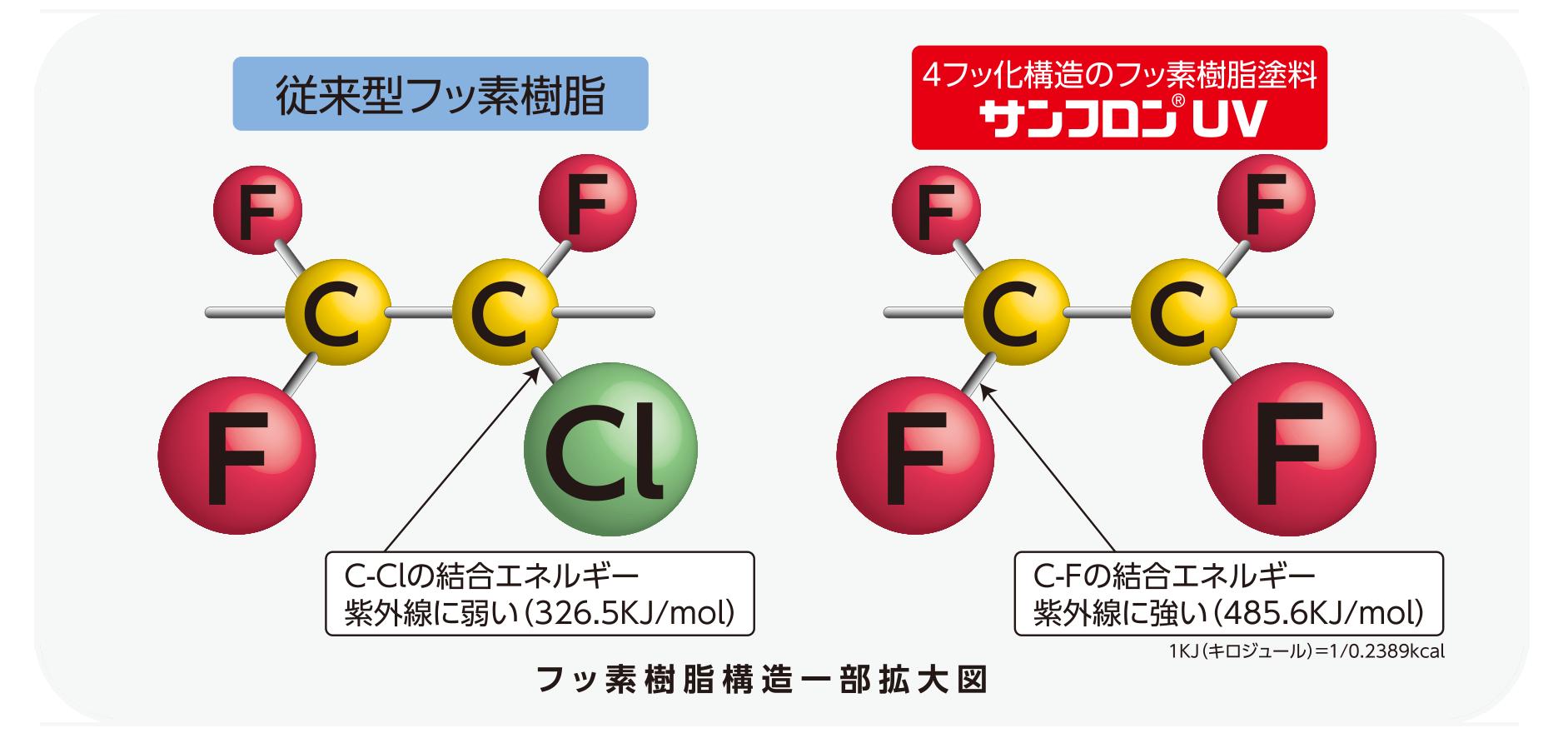 フッ素樹脂構造一部拡大図