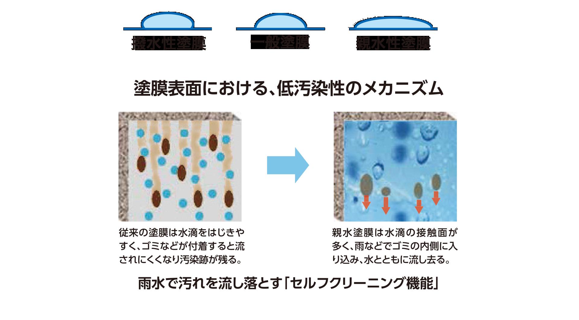 塗膜表面状態の違いによる水の漏れ性